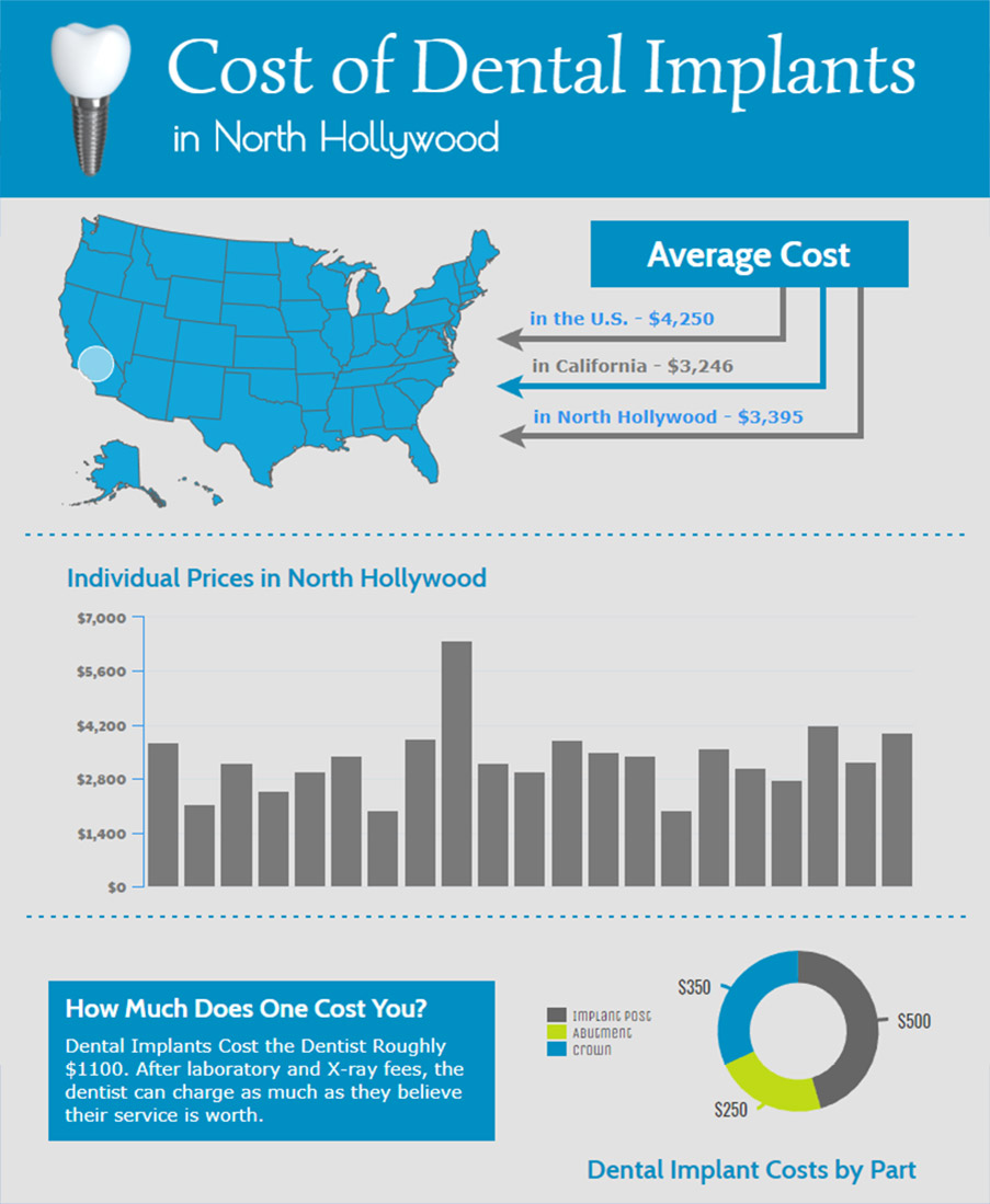 Dental Implant Costs in North Hollywood